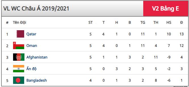 Bảng xếp hạng vòng loại World Cup 2022 khu vực châu Á
